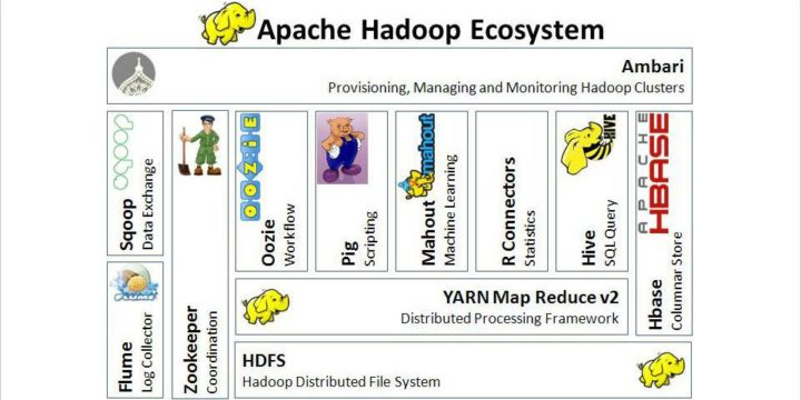 Brief Look on Apache HBase