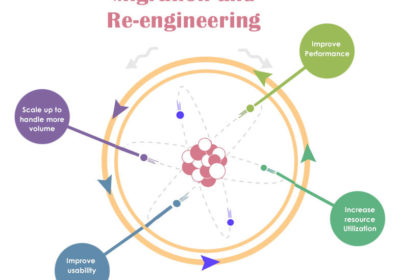 Software ReEngineering: The Road to Future Success